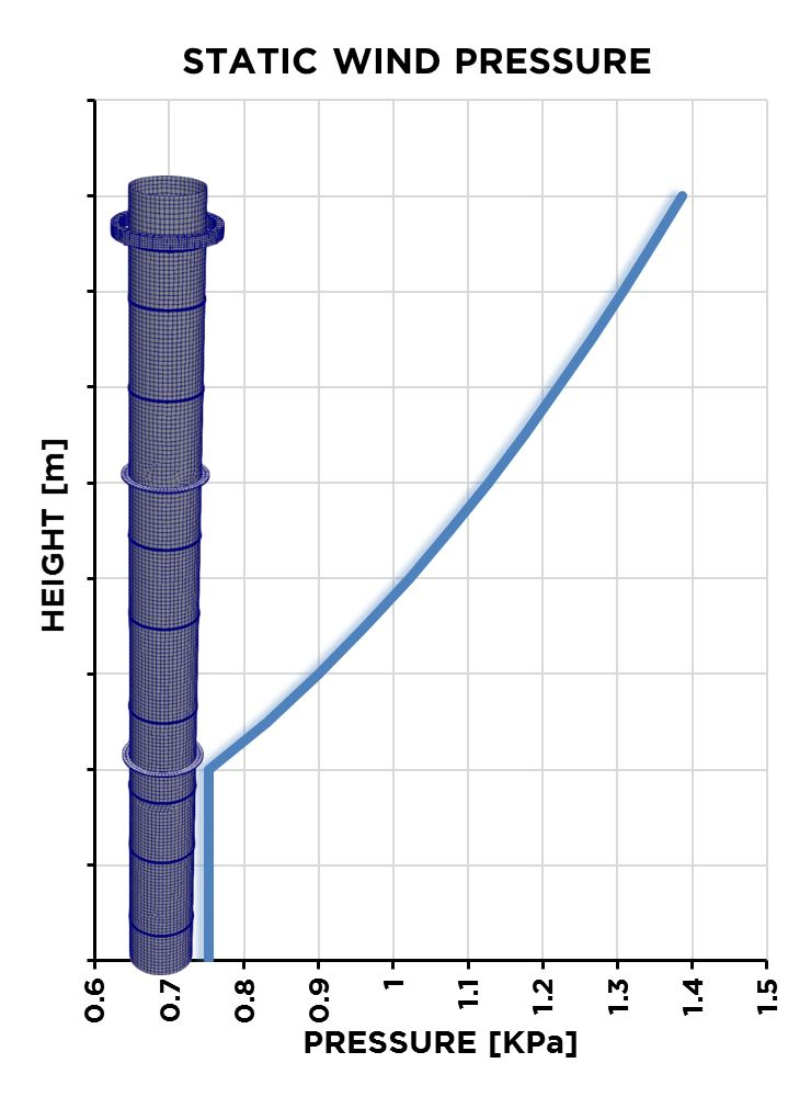 Stack structure static wind profile