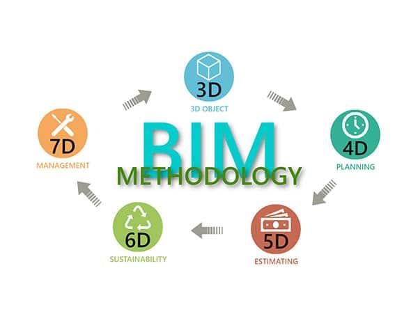 Modelo-BIM