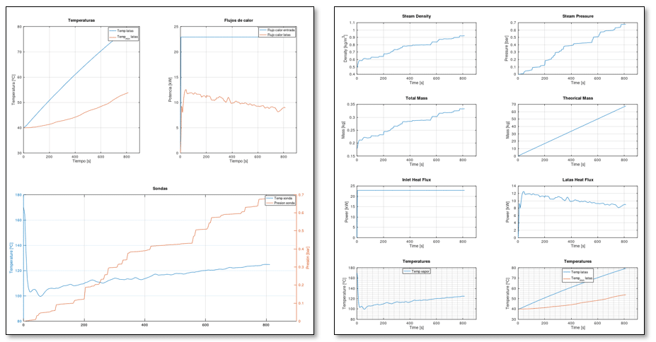 Real time temperature and pressure evolution graphs during a simulation