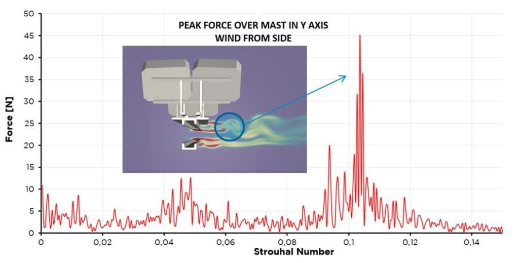 Peak force vs Strouhal number