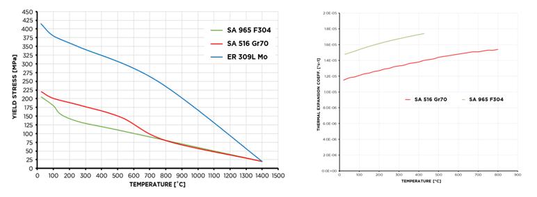 Material Yield Temperature Graphics