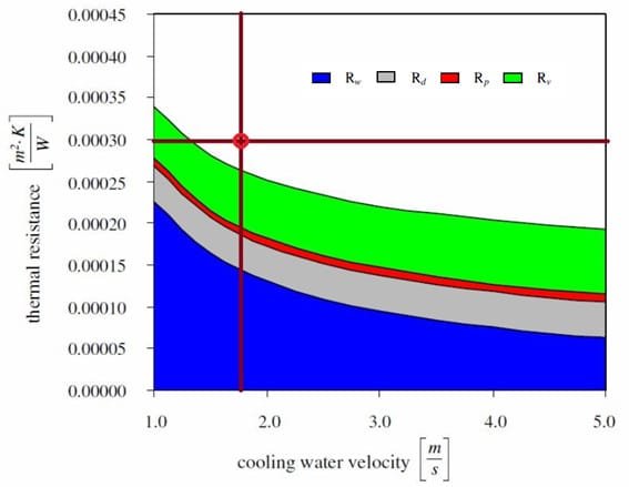 Thermal Resistance Condenser CFD